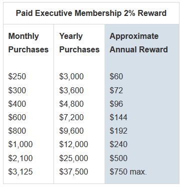 Costco Executive Rewards